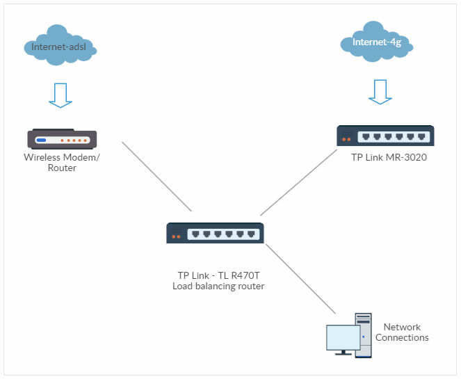 R470T+ Load Balancing Network Topology Example