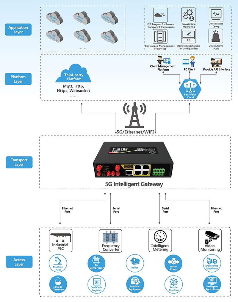 F-G100-5G-Intelligent-Gateway